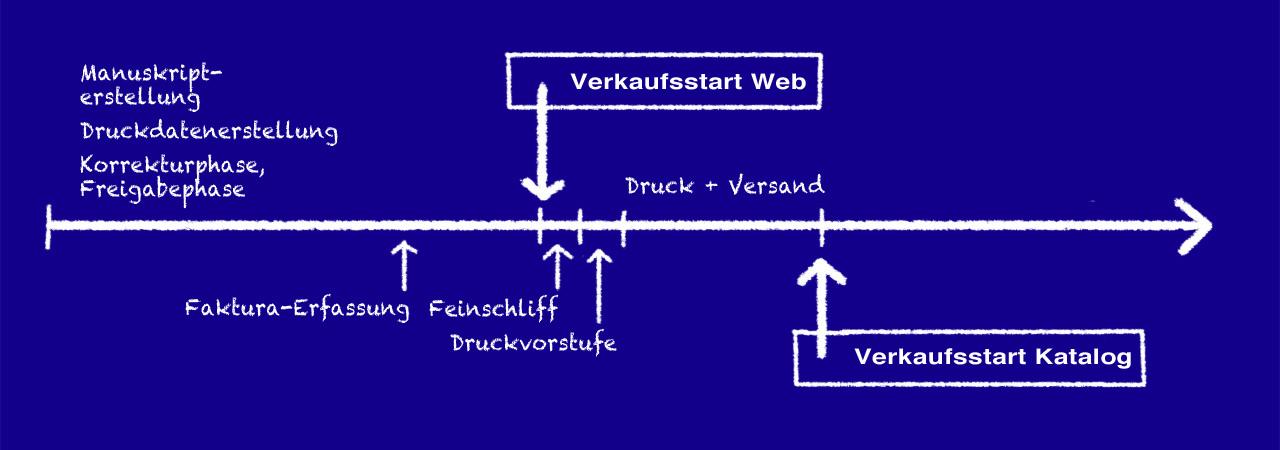 pressmind Workflow